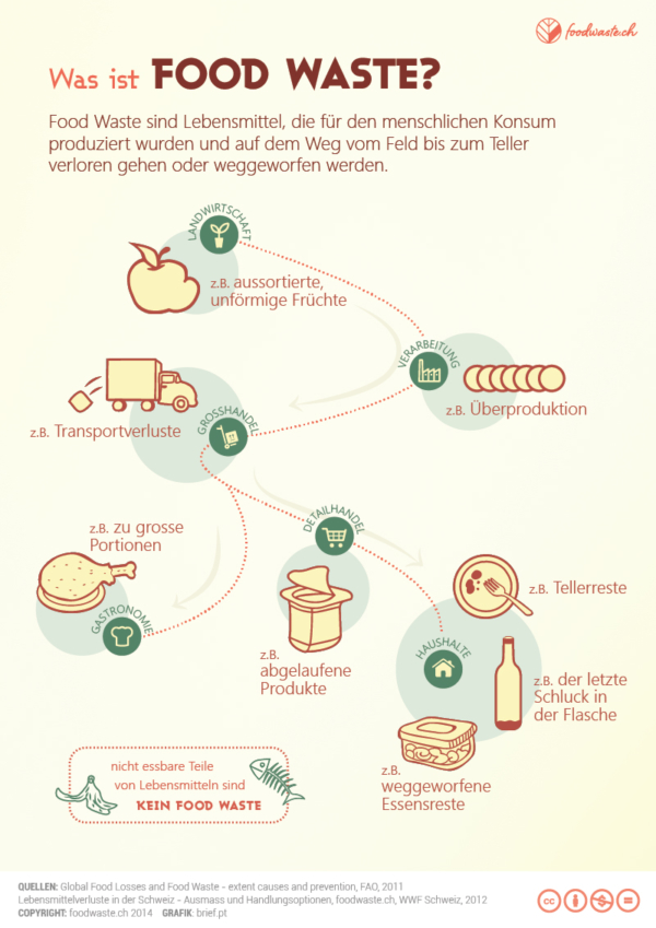 Together against Foodwaste am 24. Februar